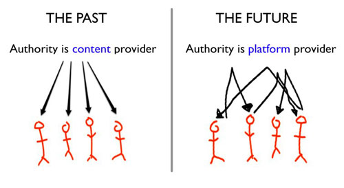Institution as content provider ...or as platform provider?